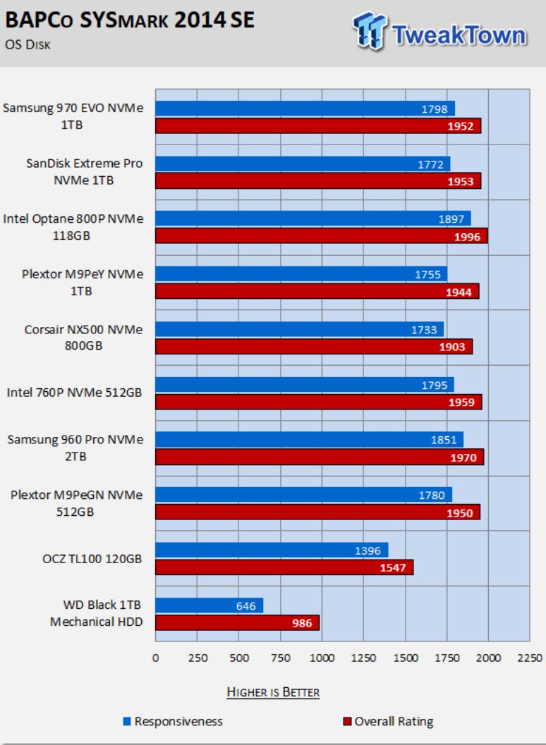 Tweaktown Samsung 970 Evo 1tb M 2 Nvme Pcie Ssd Review Using