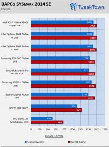 TweakTown – Intel Optane SSD 905P 960GB AIC NVMe PCIe SSD Review