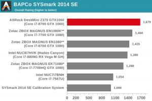 ASRock DeskMini Z370 GTX1060 Review: A Compact Coffee Lake Gaming PC using BAPCo's SYSmark 2014 SE Benchmark