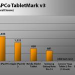 Computer Shopper: Apple iPad Pro Review