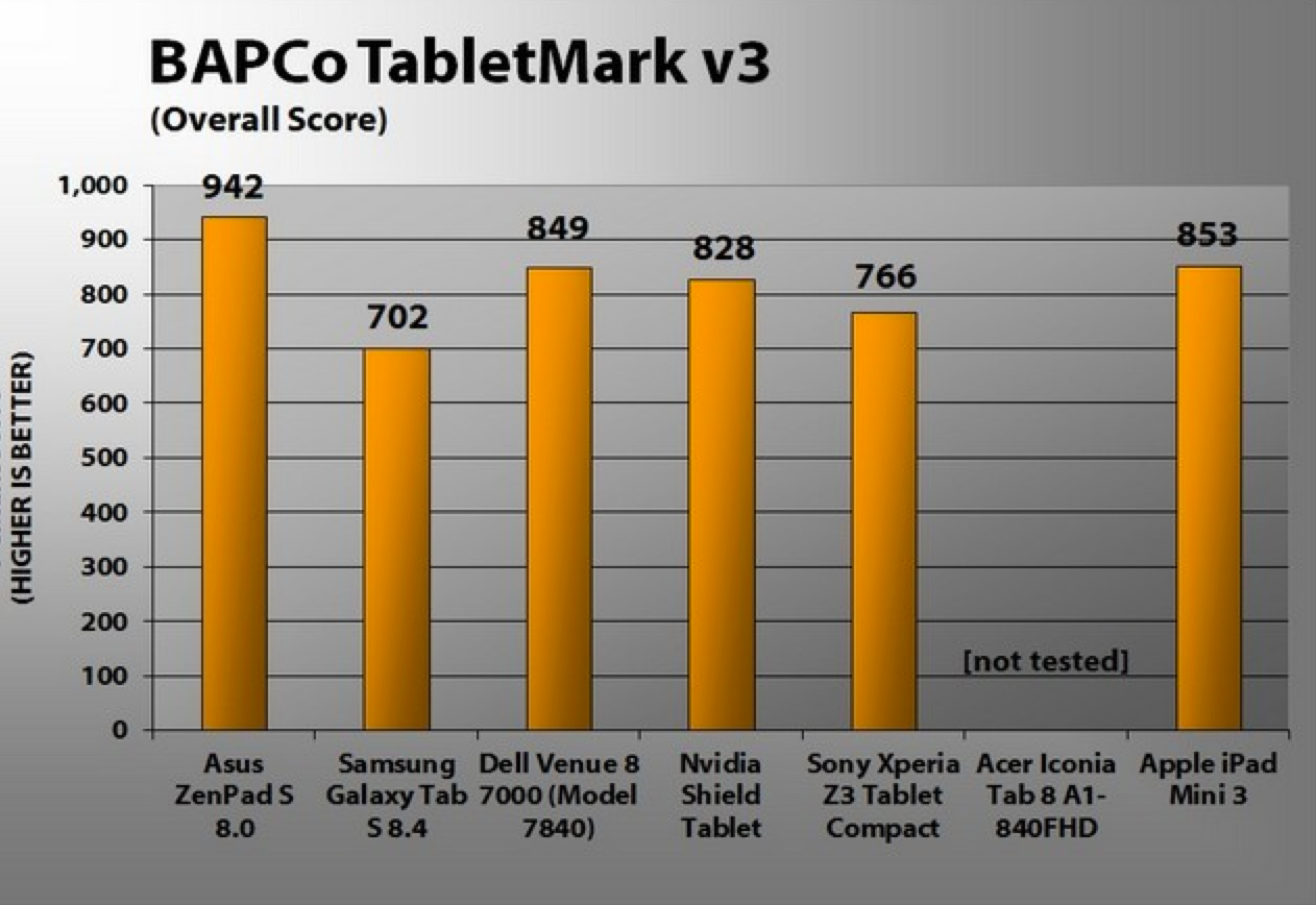 Atmuss+ Plus: Asus ZenPad S 8.0 (Z580CA) Review and Ratings using TabletMark v3