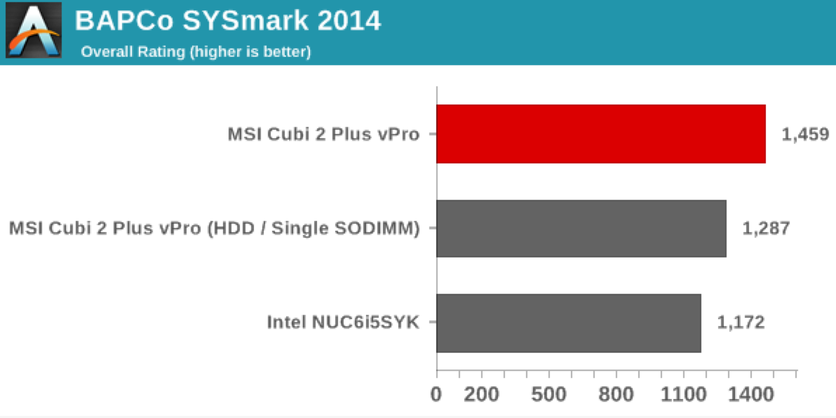 AnandTech: MSI Cubi 2 Plus vPro Skylake mini-STX PC Review using BAPCo's SYSmark 2014