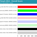 AnandTech: Choosing the Right SSD for a Skylake-U System using BAPCo's SYSmark 2014