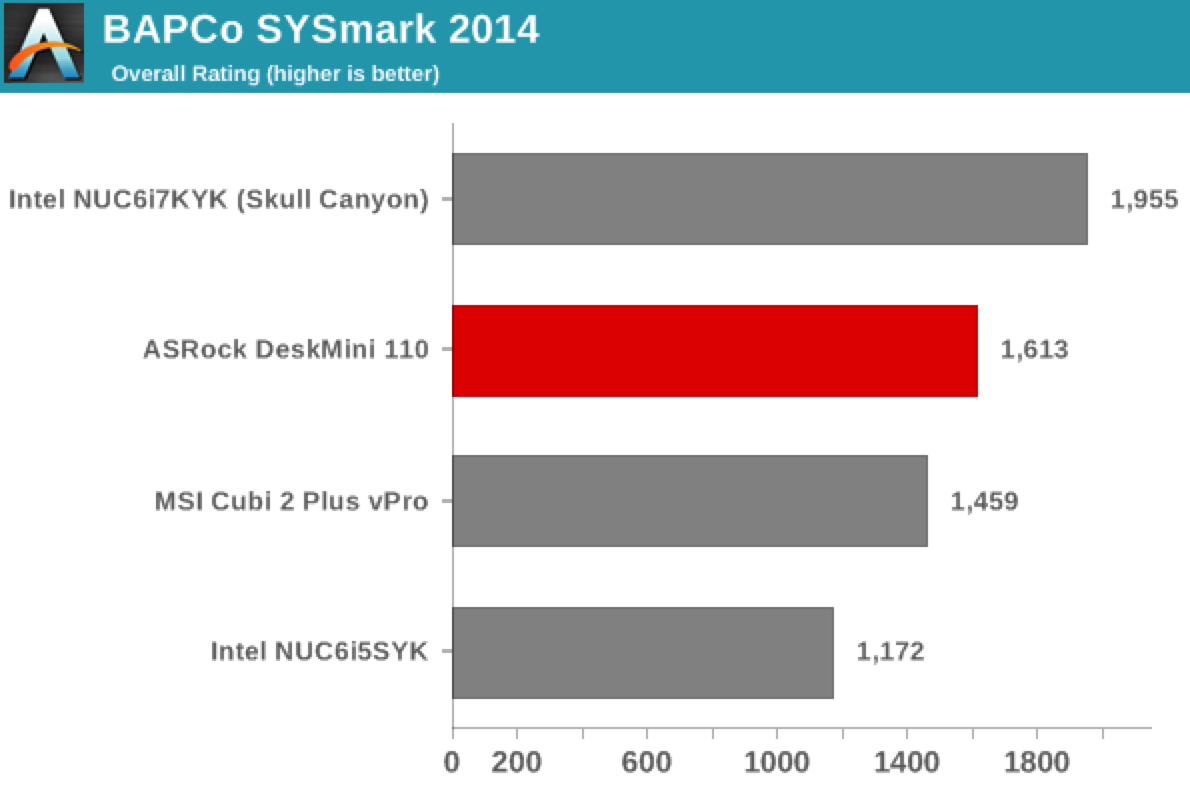 AnandTech: ASRock DeskMini 110 mini-STX PC Review using BAPCo's SYSmark 2014