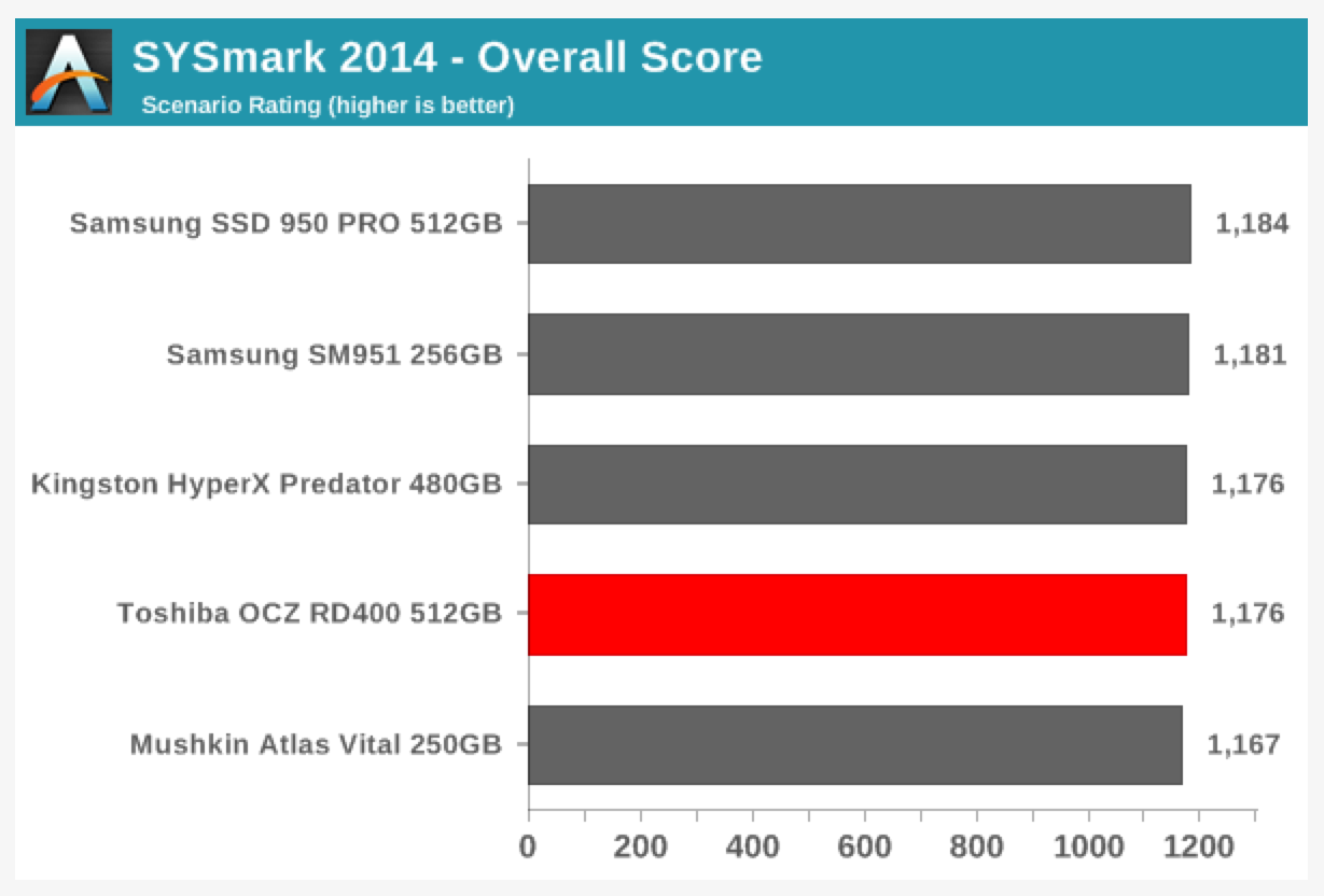 AnandTech: Evaluating the Toshiba OCZ RD400 M.2 NVMe SSD on a Skylake NUC using BAPCo's SYSmark 2014