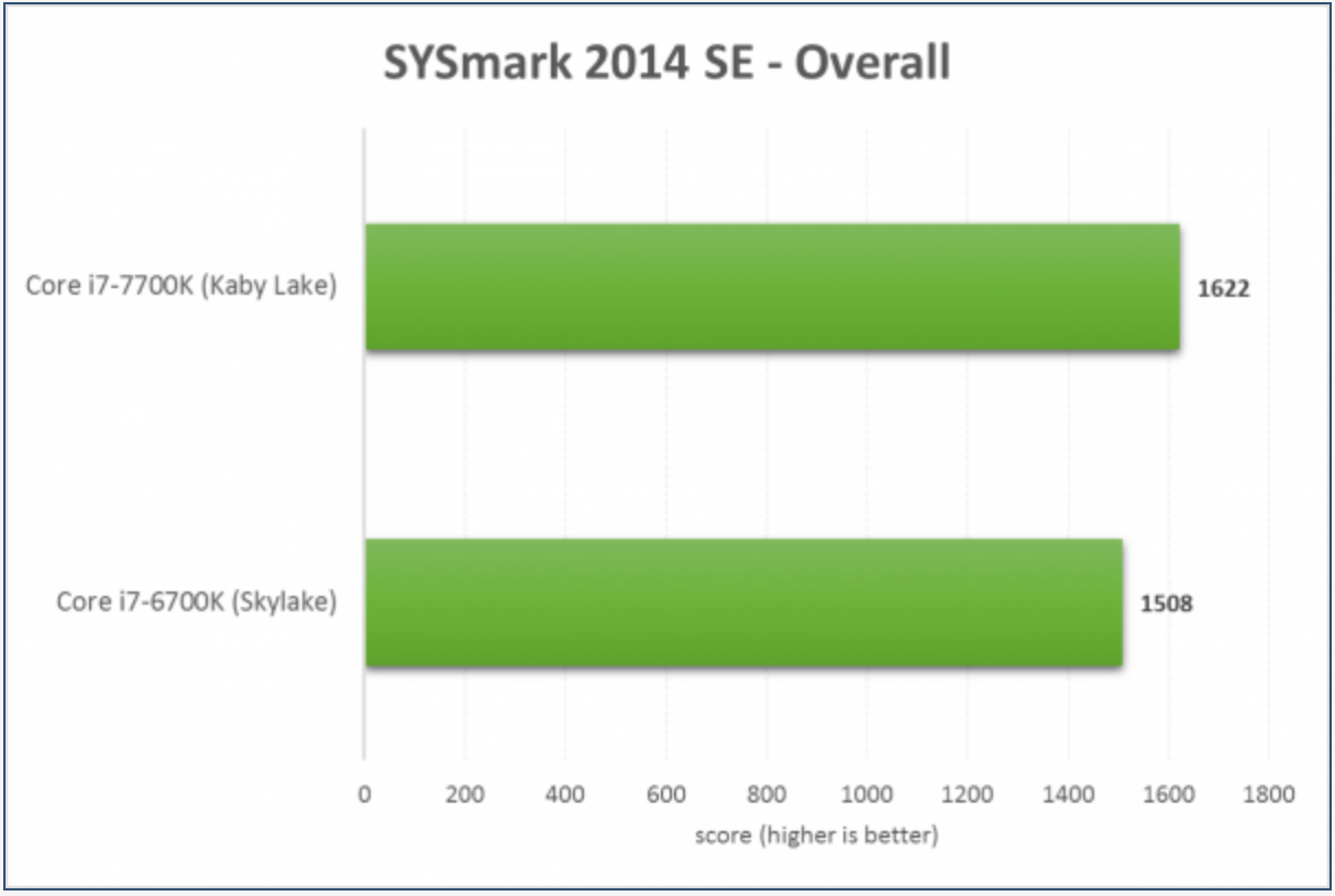 PC PERSPECTIVE: The Intel Core i7-7700K Review – Kaby Lake and 14nm+ using BAPCo's New SYSmark 2014 SE