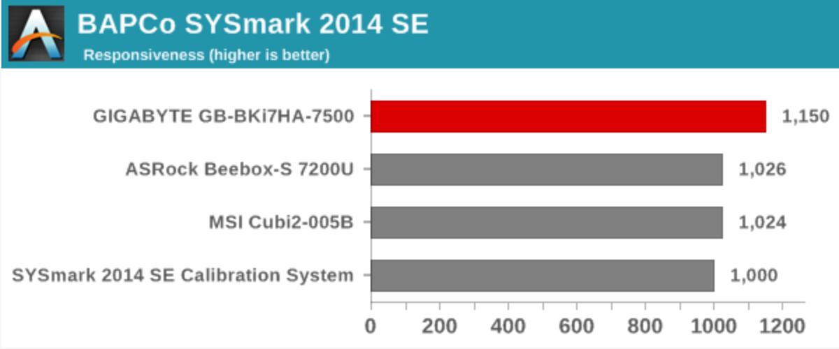 AnandTech: GIGABYTE GB-BKi7HA-7500 Kaby Lake BRIX Review using BAPCo's SYSmark 2014 SE Benchmark