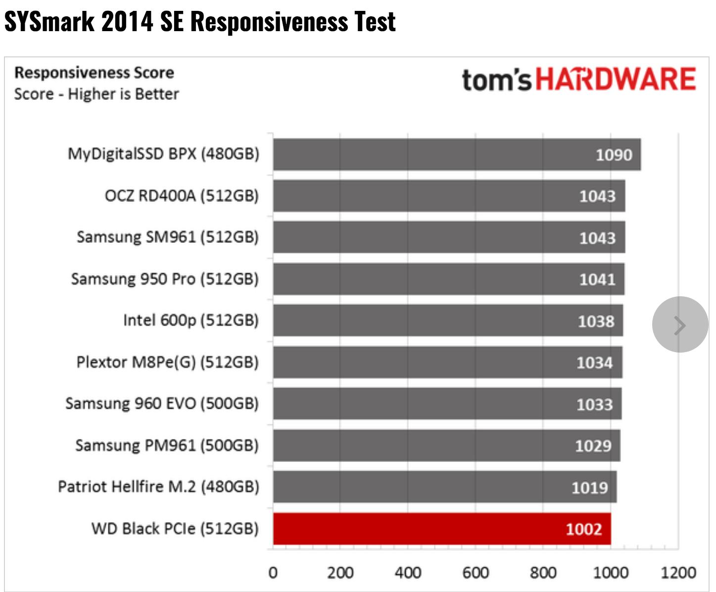 Tom's Hardware – WD Black PCIe 512GB SSD Review using BAPCo's SYSmark 2014 SE Benchmark