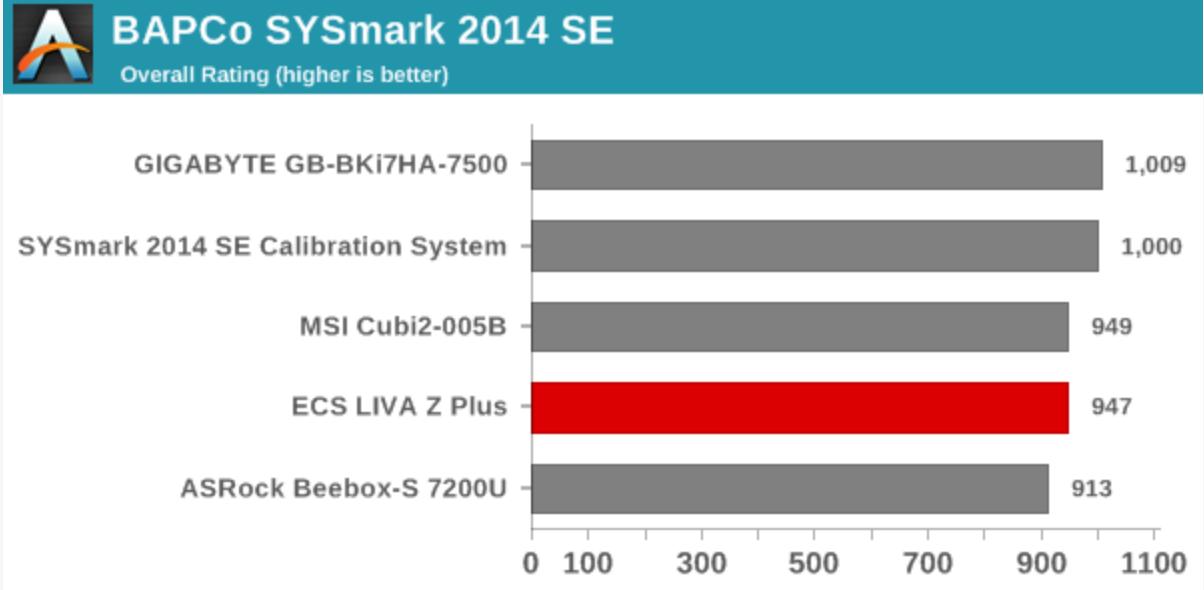 AnandTech: ECS LIVA Z Plus Kaby Lake vPro UCFF PC Review using BAPCo's SYSmark 2014 SE Benchmark