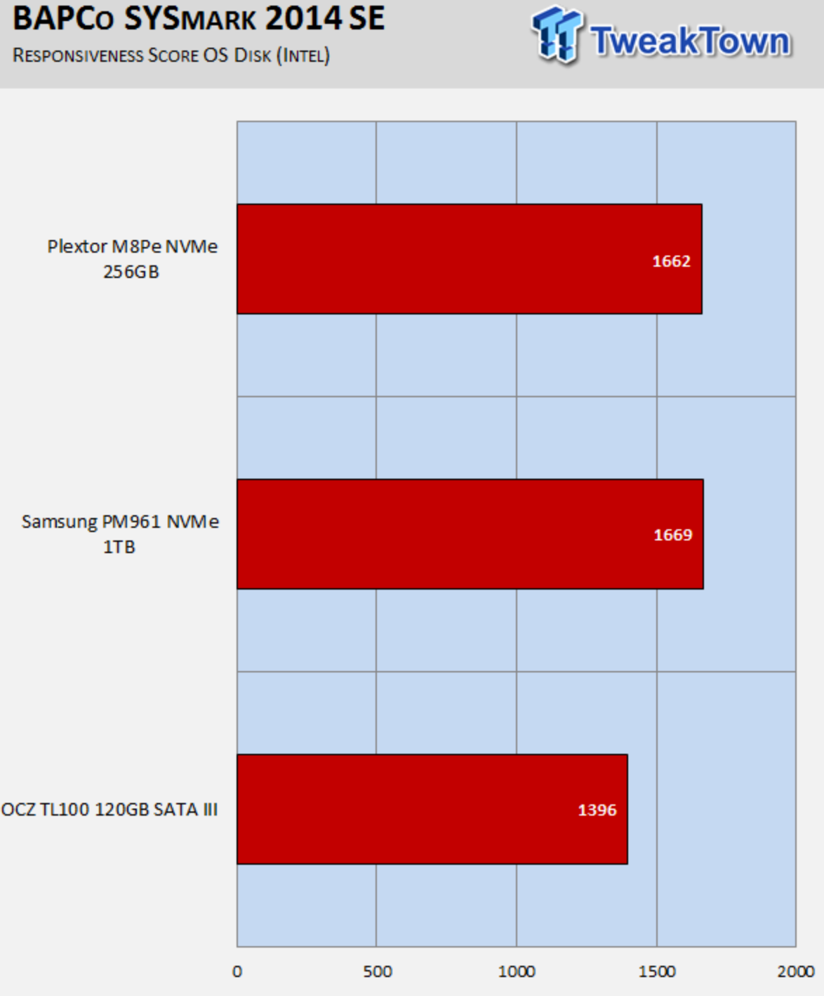 TweakTown: Plextor M8PeY M.2 with AIC NVMe PCIe SSD Review using BAPCo's SYSmark 2014 SE Benchmark