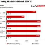 Tom's Hardware: Intel Optane 3D XPoint Memory Review using BAPCo's SYSmark 2014 SE Benchmark