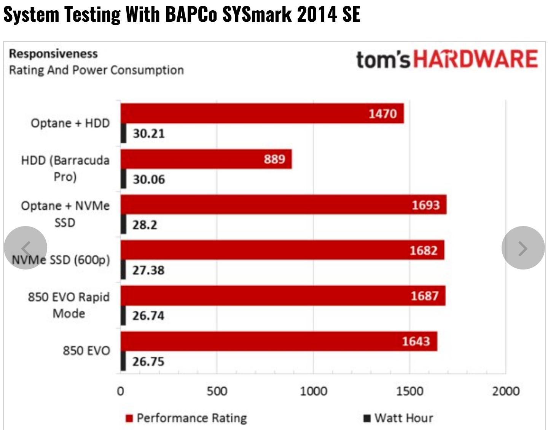 Tom's Hardware: Intel Optane 3D XPoint Memory Review using BAPCo's SYSmark 2014 SE Benchmark