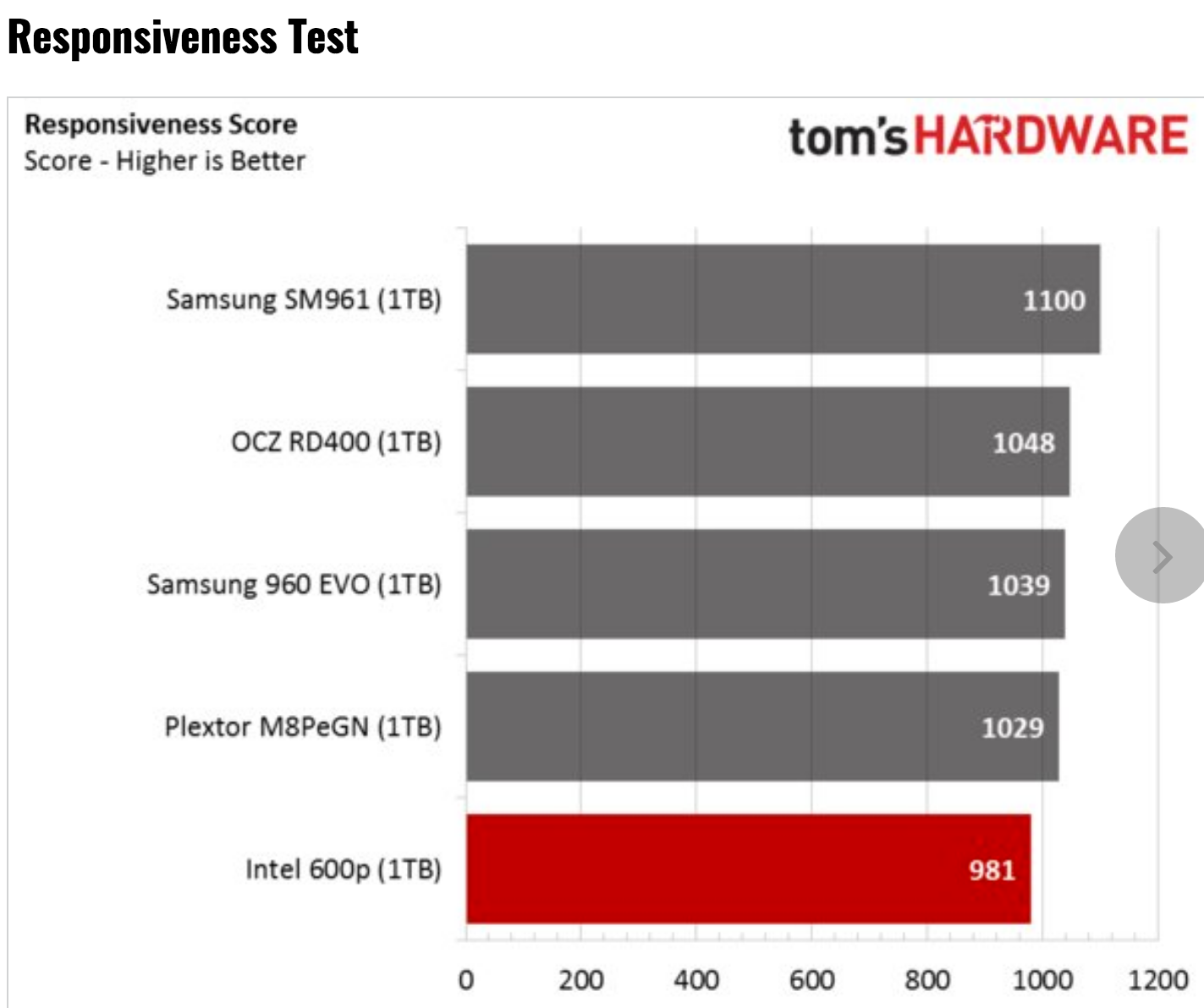 Tom's Hardware: Intel 600p 1TB NVMe SSD Review using BAPCo's SYSmark 2014 SE Benchmark