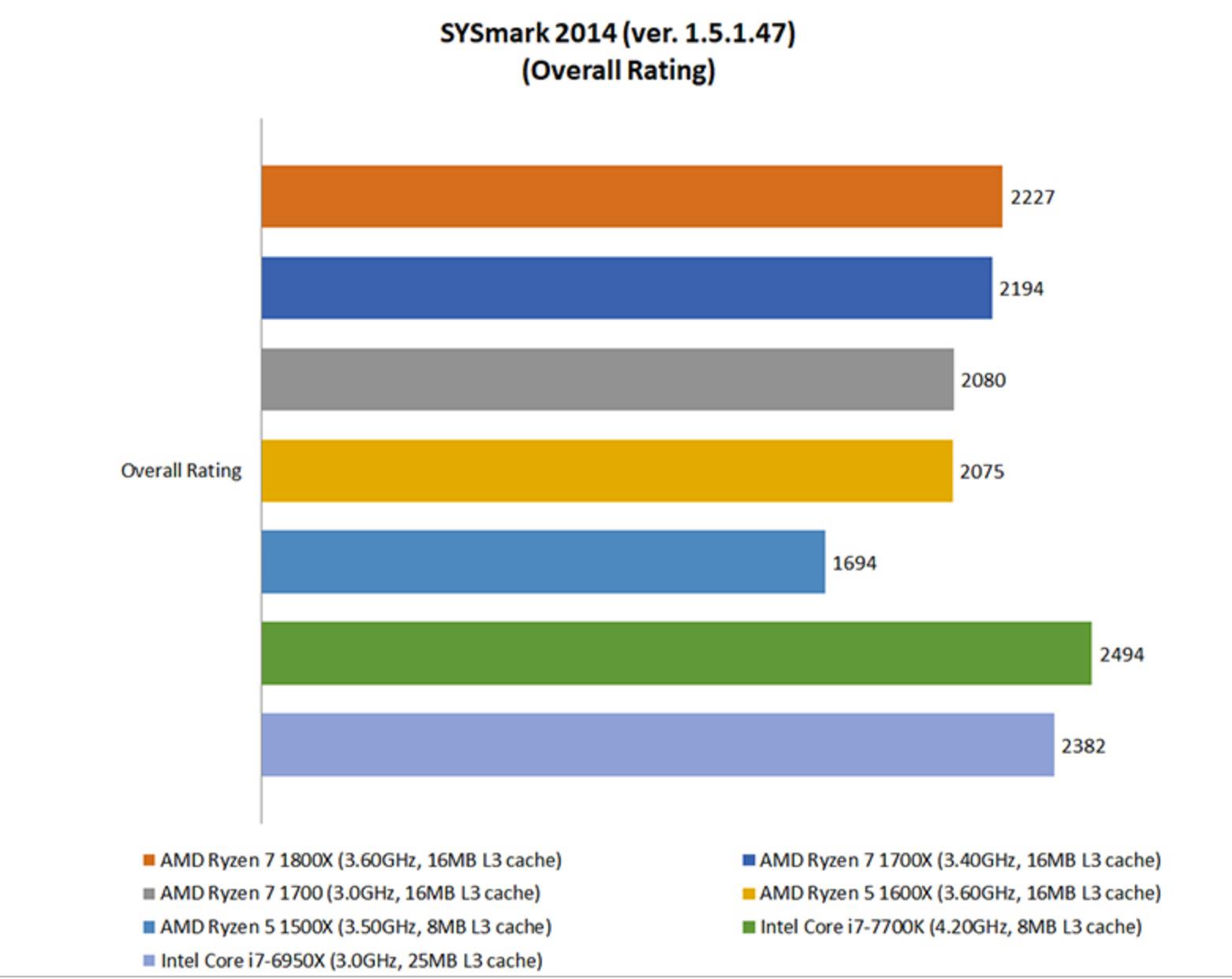Hardware Zone: AMD Ryzen 5 vs  Ryzen 7: Which Ryzen CPU