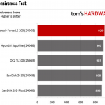 Tom's Hardware: Corsair Force LE 200 SSD Review using BAPCo's SYSmark 2014 SE Benchmark