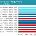 AnandTech The Intel Skylake-X Review: Core i9 7900X, i7 7820X and i7 7800X Tested using BAPCo's SYSmark 2014 SE Benchmark