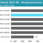 AnandTech The Intel SSD 545s (512GB) Review: 64-Layer 3D TLC NAND Hits Retail using BAPCo's SYSmark 2014 SE Benchmark