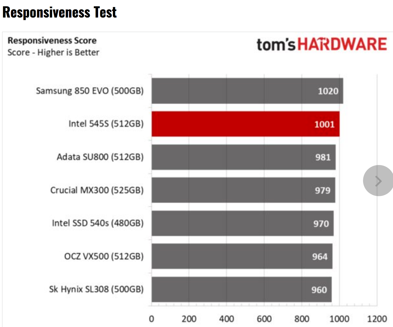 Tom's Hardware: Intel SSD 545s Review using BAPCo's SYSmark 2014 SE Responsiveness + Energy Benchmark Test