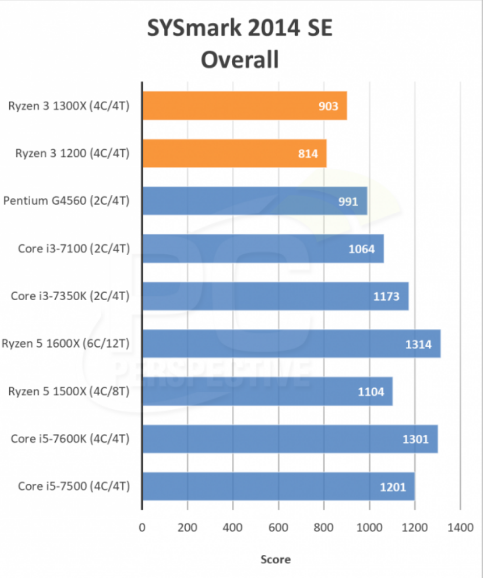 PC PERSPECTIVE: The AMD Ryzen 3 1300X and 1200 Processor Review using BAPCo's SYSmark 2014 SE Benchmark
