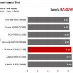 Tom's Hardware: SK Hynix SC308 SSD Review using BAPCo's SYSmark 2014 SE Responsiveness + Energy Benchmark Test