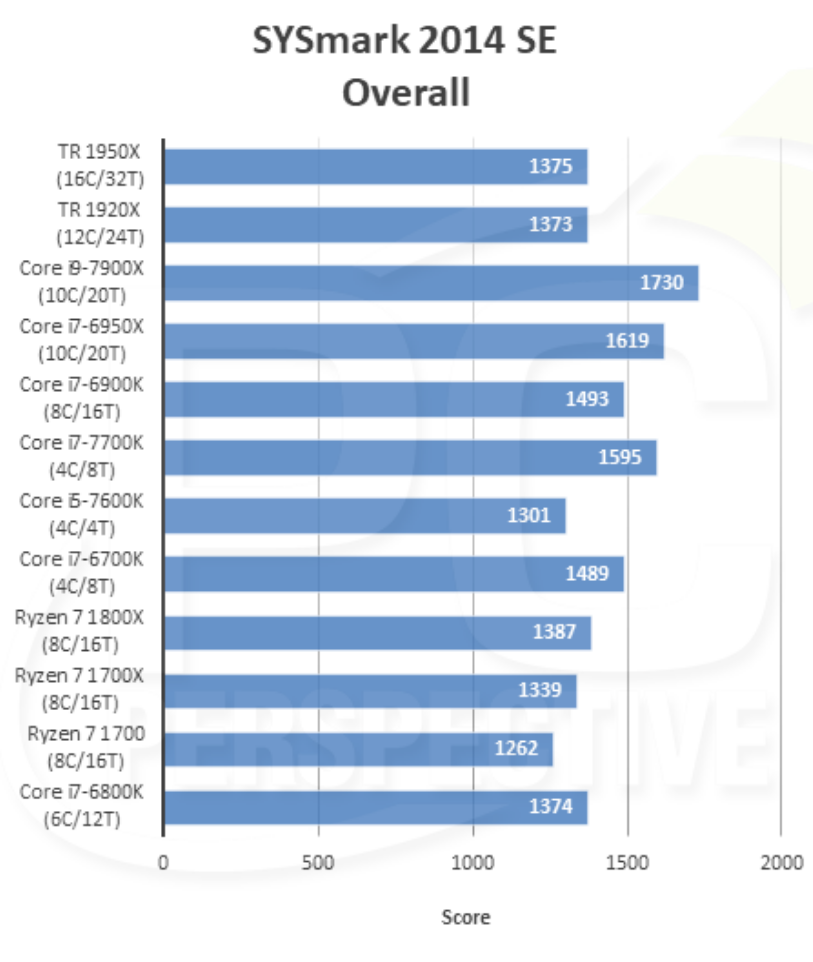 PC PERSPECTIVE: The AMD Ryzen Threadripper 1950X and 1920X Review using BAPCo's SYSmark 2014 SE Benchmark