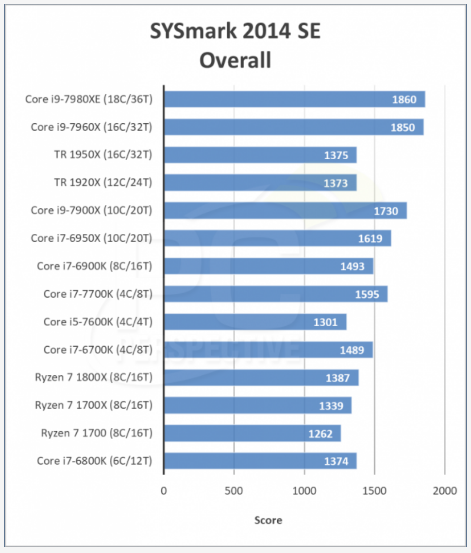 PC PERSPECTIVE – The Intel Core i9-7980XE and 7960X Review: Skylake-X at $1999 and 18-cores using BAPCo's SYSmark 2014 SE Benchmark