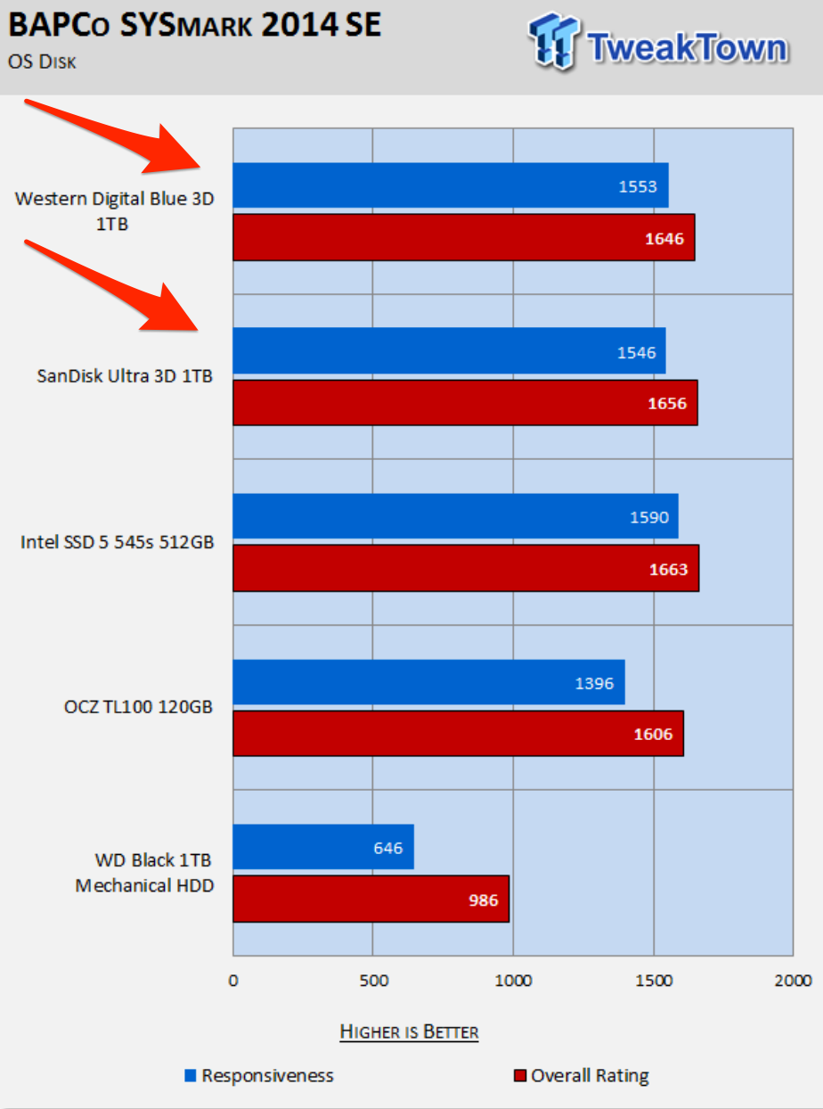 TweakTown: WD Blue 3D & SanDisk Ultra 3D 1TB SATA III SSDs Review using BAPCo's SYSmark 2014 SE Benchmark