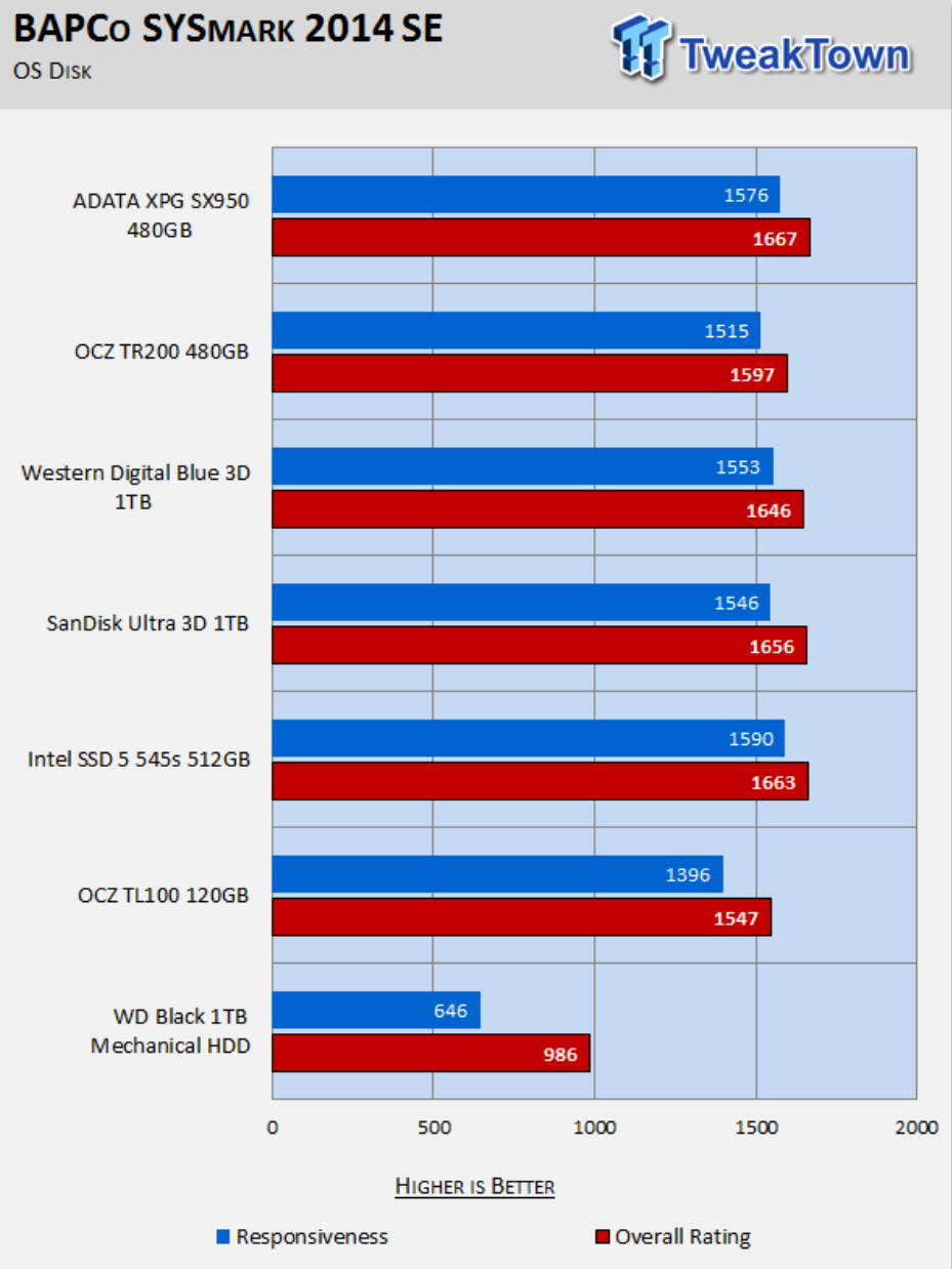 TweakTown – ADATA XPG SX950 480GB SATA III SSD Review using BAPCo's SYSmark 2014 SE Benchmark