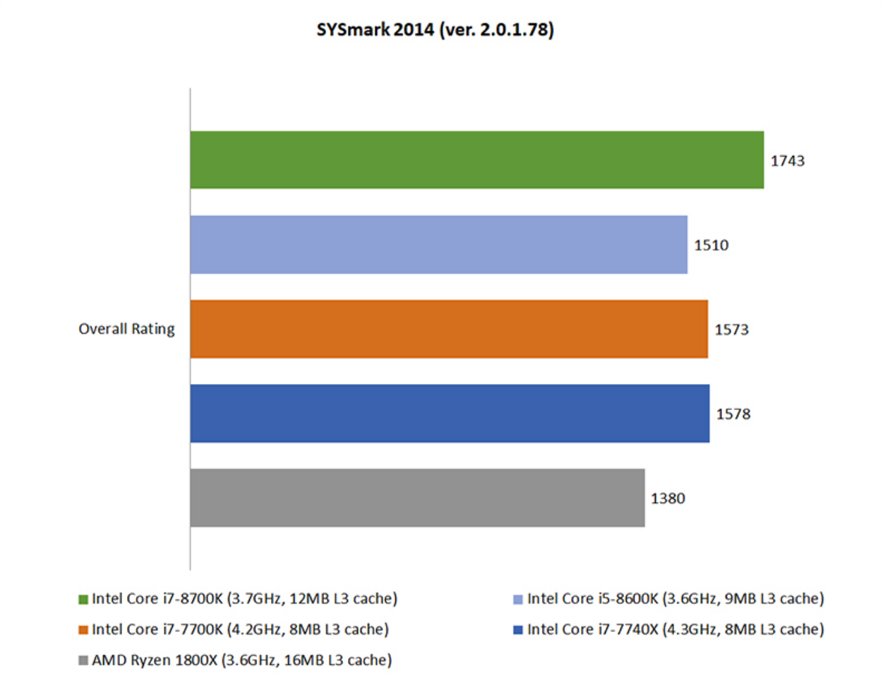 Hardware Zone – Intel Coffee Lake vs. AMD Ryzen: This is Intel's answer to Ryzen using BAPCo's SYSmark 2014 SE Benchmark