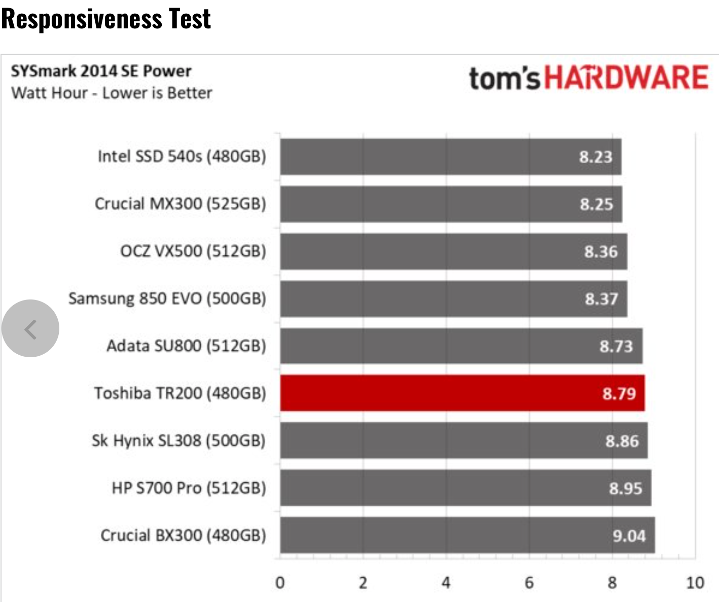 Tom's Hardware – Toshiba TR200 SSD Review using BAPCo's SYSmark 2014 SE Responsiveness + Energy Benchmark Test