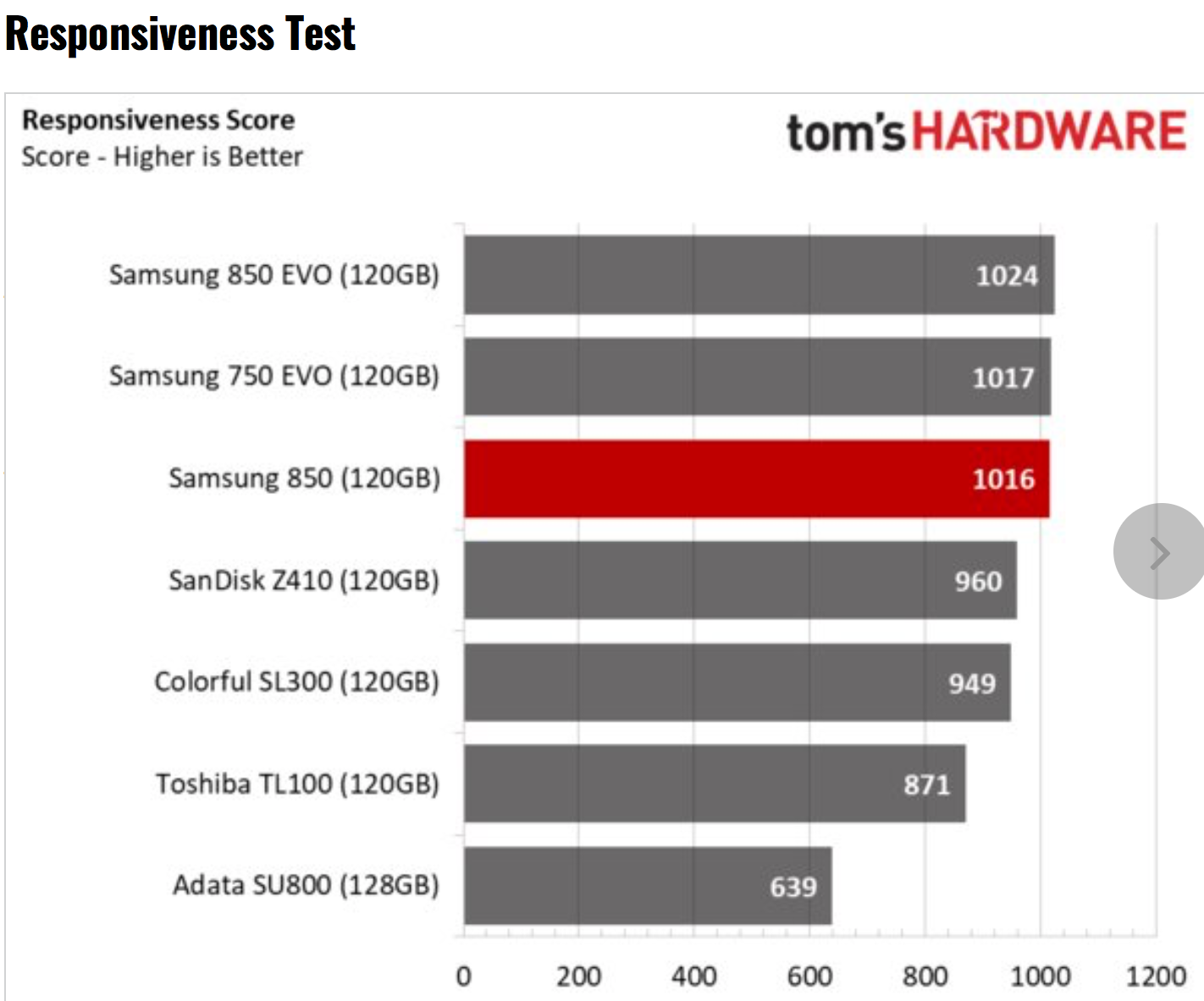 Tom's Hardware – Samsung 850 SSD Review using BAPCo's SYSmark 2014 SE Responsiveness + Energy Benchmark Test