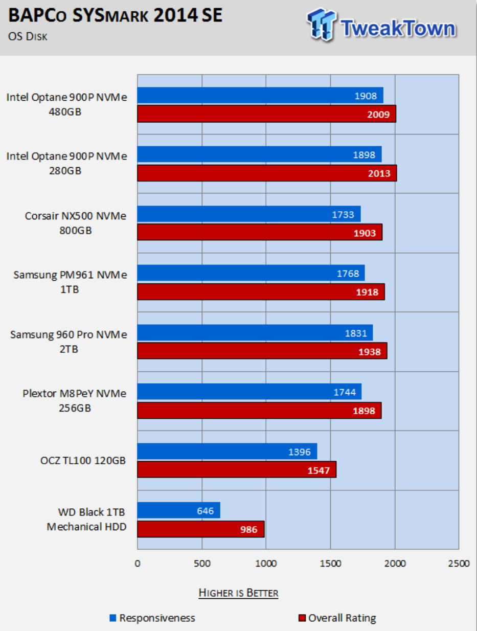 TweakTown – Intel Optane SSD 900P 280GB & 480GB AIC NVMe PCIe SSD Review using BAPCo's SYSmark 2014 SE Benchmark