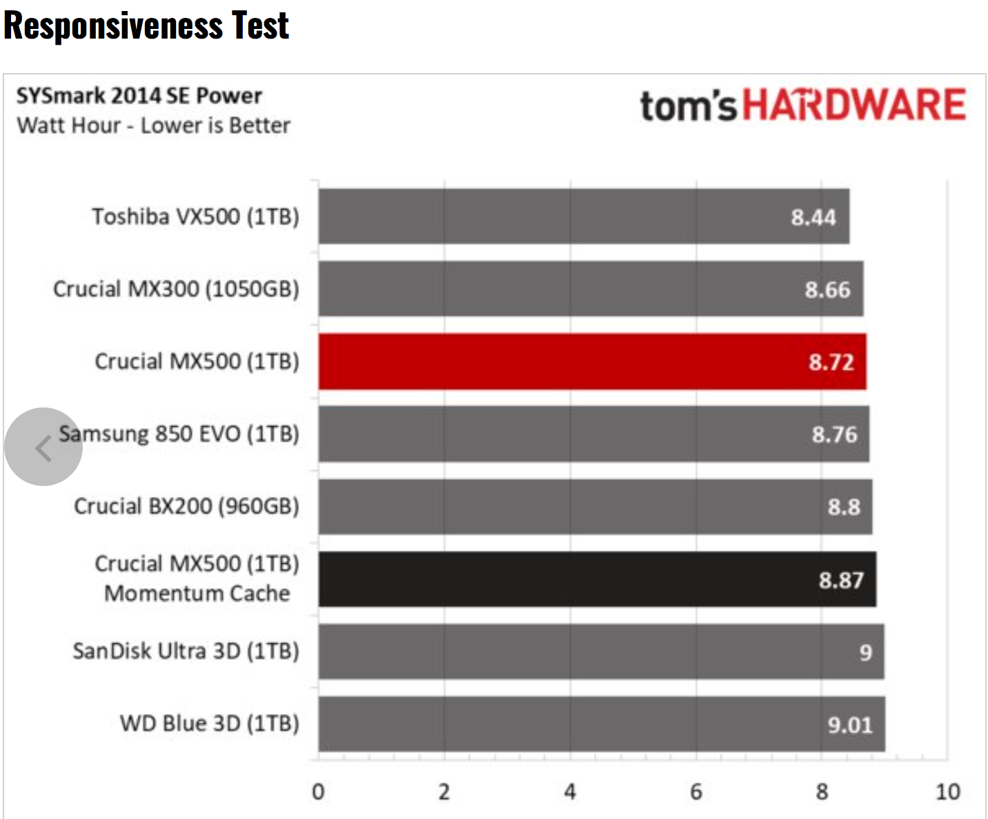 Tom's Hardware – Crucial MX500 SSD Review using BAPCo's SYSmark 2014 SE Responsiveness + Energy Benchmark Test