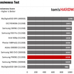 Tom's Hardware – Samsung PM981 NVMe SSD Review using BAPCo's SYSmark 2014 SE Responsiveness + Energy Benchmark Test