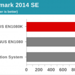 AnandTech – Zotac ZBOX MAGNUS EN1080K Compact Gaming PC Review using BAPCo's SYSmark 2014 SE Benchmark