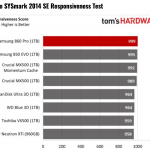 Tom's Hardware – Samsung 860 Pro SSD Review using BAPCo's SYSmark 2014 SE Responsiveness + Energy Benchmark Test