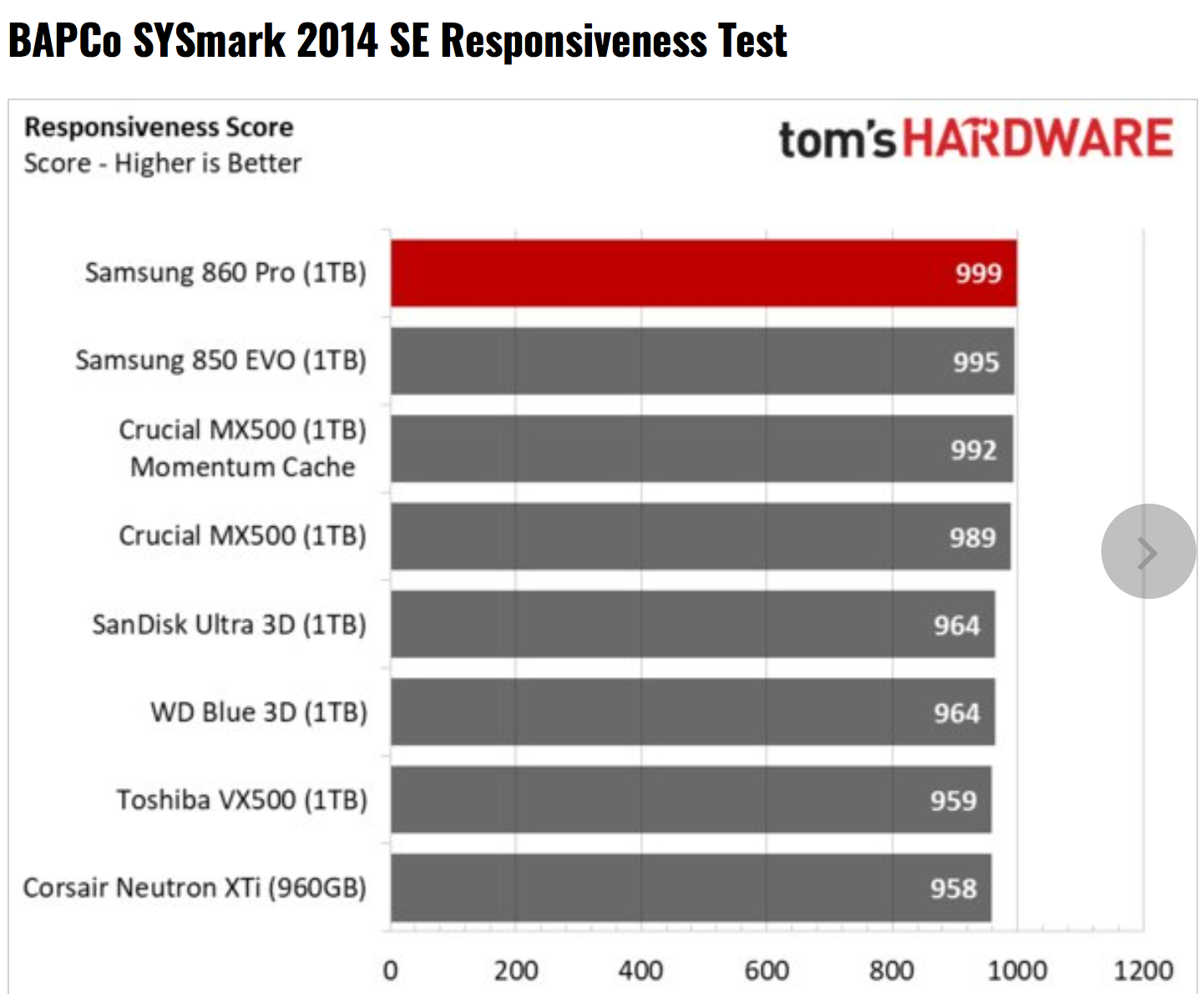 Tom's Hardware – Samsung 860 Pro SSD Review using BAPCo's SYSmark 2014 SE Responsiveness + Energy Benchmark Test