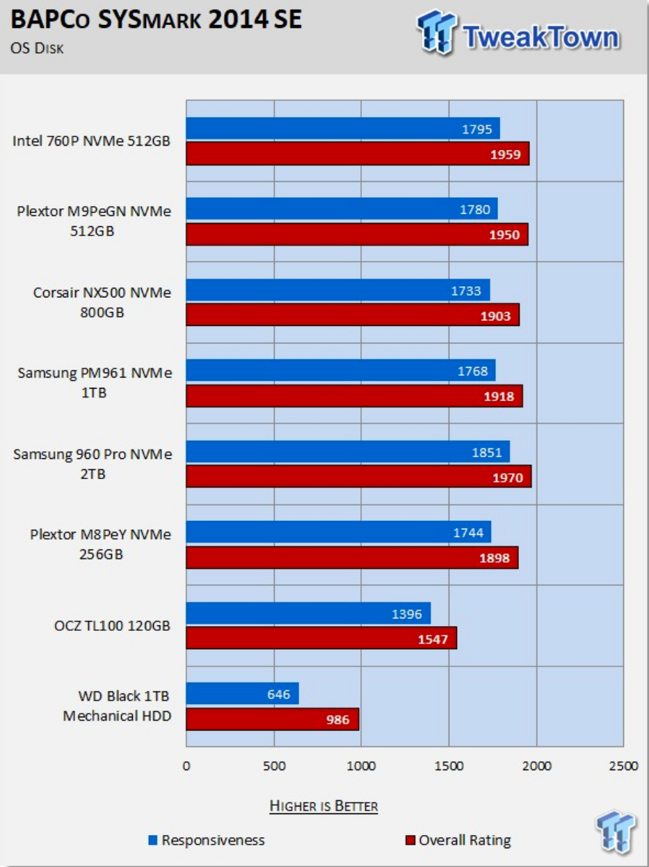 TweakTown – Intel 760P 512GB M.2 NVMe PCIe SSD Review using BAPCo's SYSmark 2014 SE Benchmark