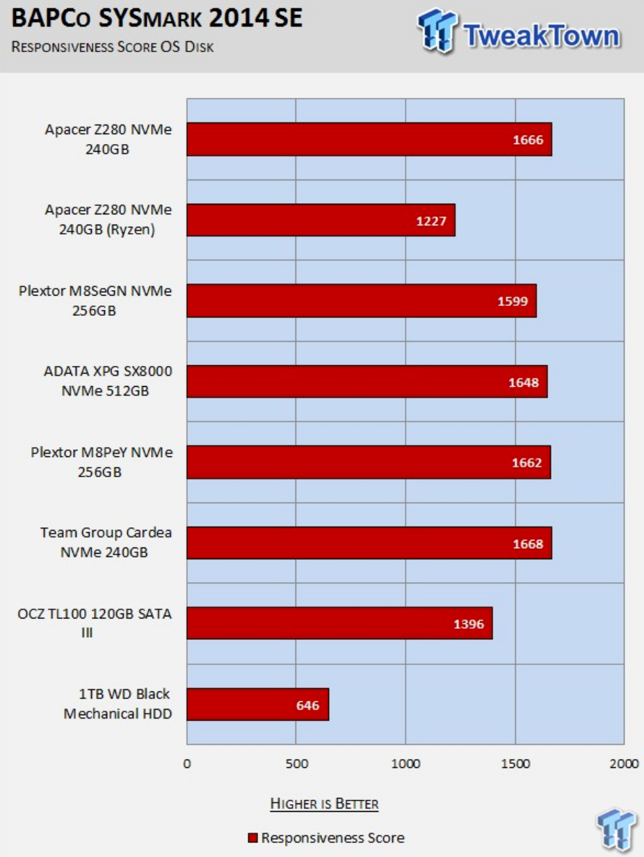 TweakTown – Apacer Z280 240GB M.2 NVMe PCIe SSD Review using BAPCo's SYSmark 2014 SE Benchmark
