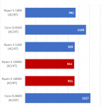 PC PERSPECTIVE – The AMD Ryzen 5 2400G and Ryzen 3 2200G Review: Return of the APU using BAPCo's SYSmark 2014 SE Benchmark