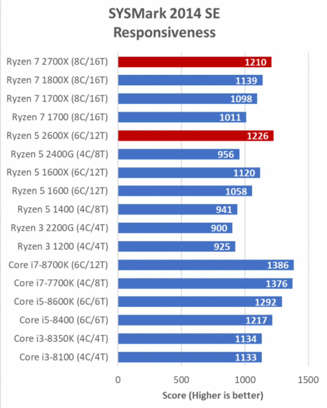 PC PERSPECTIVE – The Ryzen 7 2700X and Ryzen 5 2600X Review