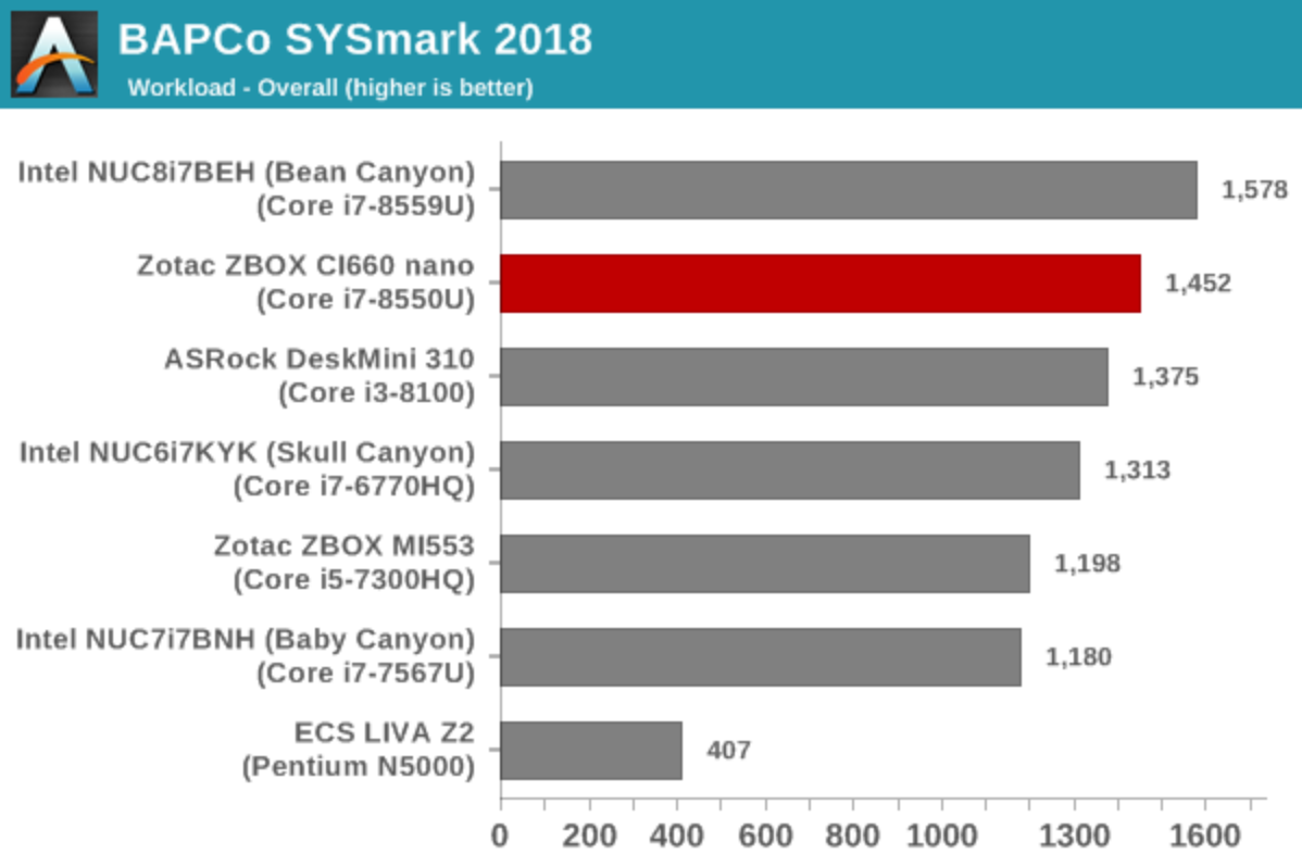AnandTech – The Zotac ZBOX CI660 nano Fanless mini-PC Review