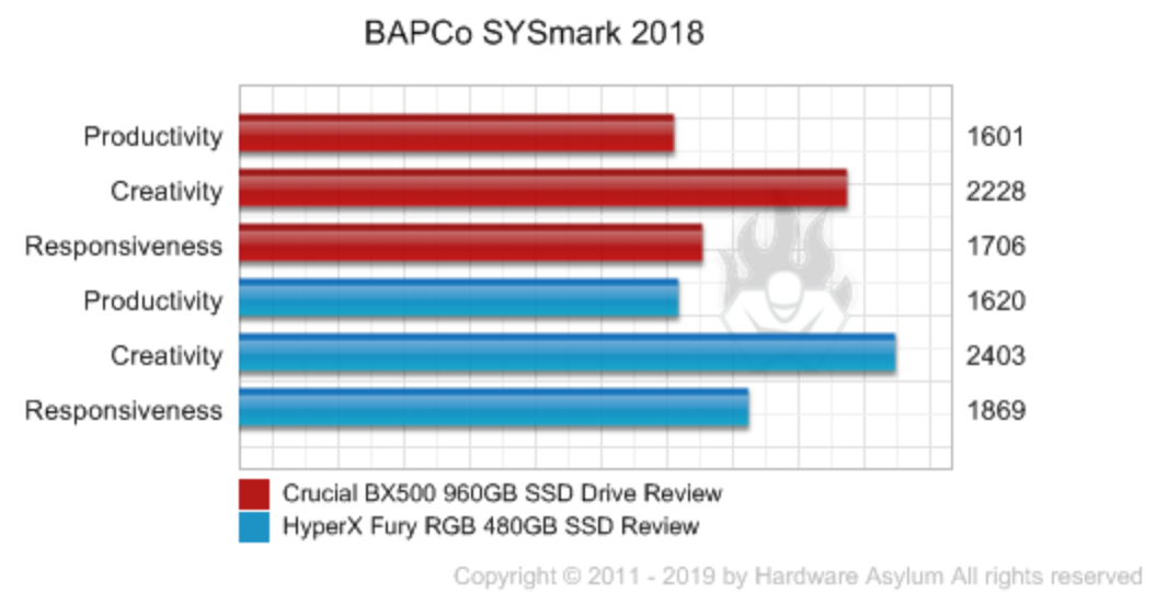 Hardware Asylum – Crucial BX500 960GB SSD Drive Review using BAPCo's