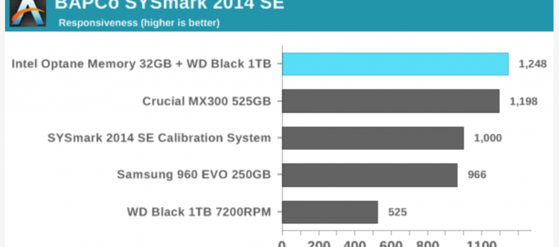 AnandTech: The Intel Optane Memory (SSD) Preview: 32GB of Kaby Lake Caching using BAPCo's SYSmark 2014 SE Benchmark