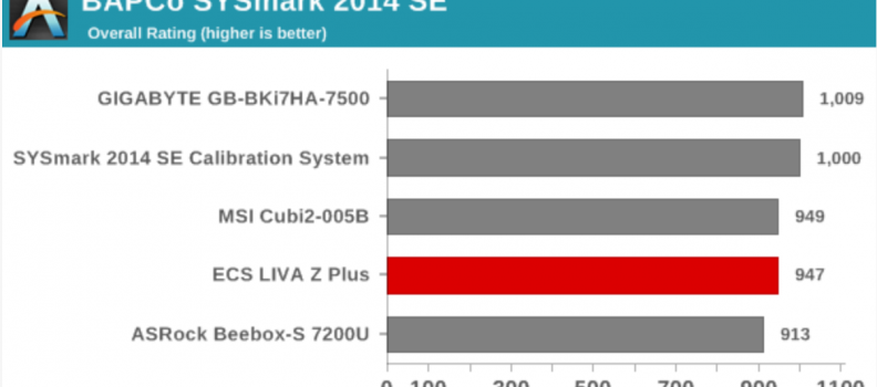 AnandTech: ECS LIVA Z Plus Kaby Lake vPro UCFF PC Review using BAPCo's SYSmark 2014 SE Benchmark