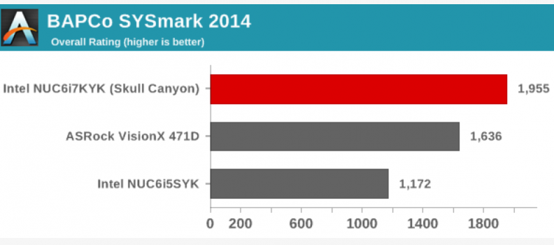 AnandTech: The Intel Skull Canyon NUC6i7KYK mini-PC Review using BAPCo's SYSmark 2014