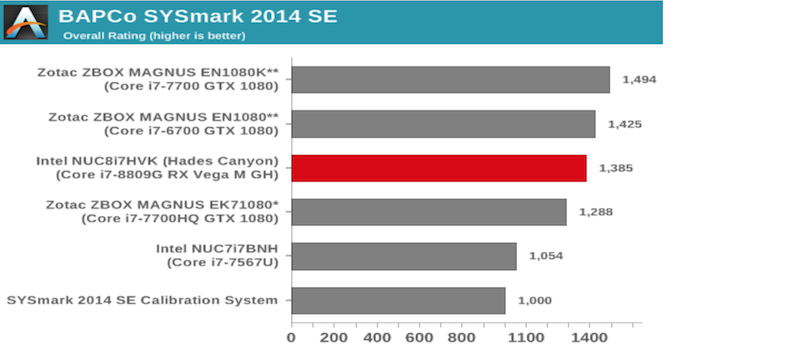 AnandTech – The Intel NUC8i7HVK (Hades Canyon) Review: Kaby Lake-G Benchmarked using BAPCo's SYSmark 2014 SE