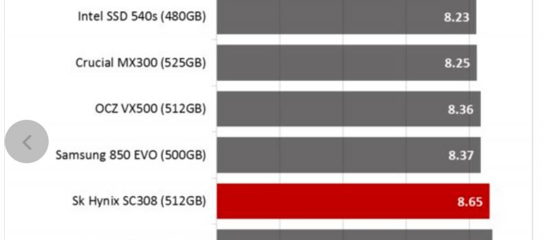 Tom's Hardware: SK Hynix SC308 SSD Review using BAPCo's SYSmark 2014 SE Responsiveness + Energy Benchmark Test