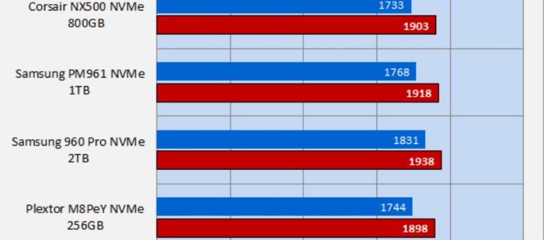 TweakTown – Intel Optane SSD 900P 280GB & 480GB AIC NVMe PCIe SSD Review using BAPCo's SYSmark 2014 SE Benchmark
